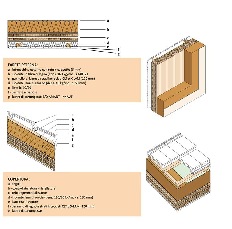 Case in legno edilizia strutture in legno finiture e for Piani di casa di balle di paglia di struttura in legno